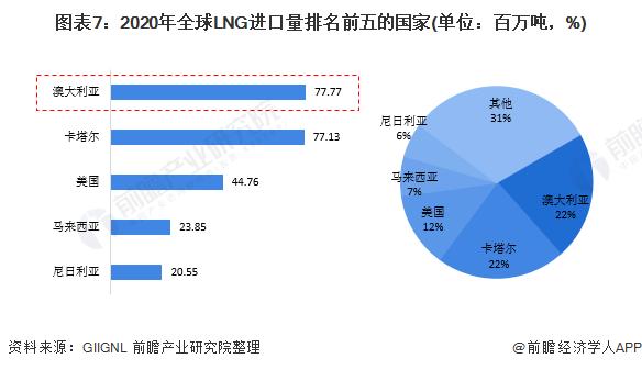 图表7:2020年全球LNG进口量排名前五的国家(单位:百万吨,%)