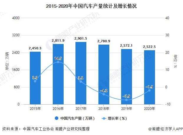 2015-2020年中国汽车产量统计及增长情况