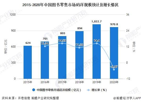 2015-2020年中国图书零售市场码洋规模统计及增长情况