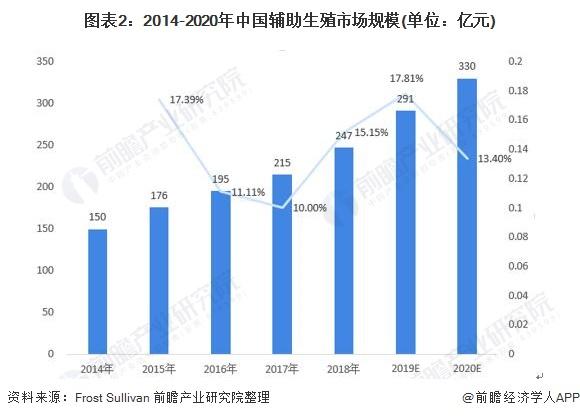 图表2:2014-2020年中国辅助生殖市场规模(单位:亿元)