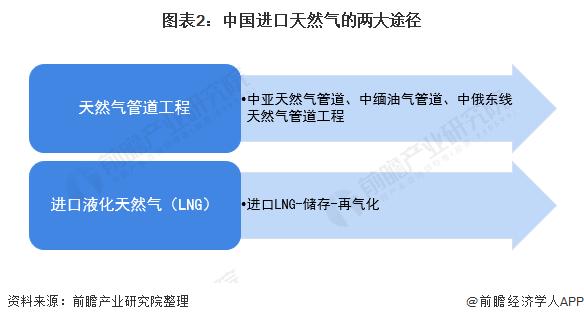 图表2:中国进口天然气的两大途径