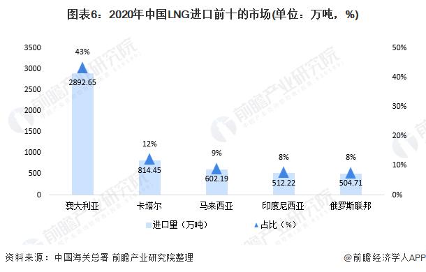 图表6:2020年中国LNG进口前十的市场(单位:万吨,%)