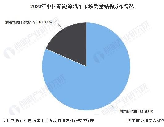 2020年中国新能源汽车市场销量结构分布情况