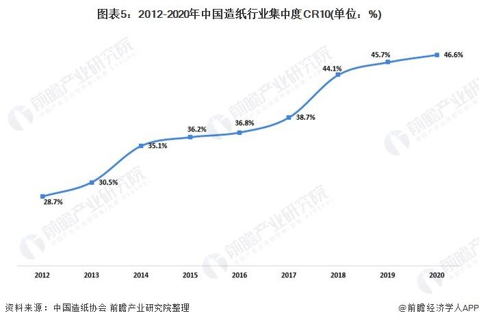 图表5:2012-2020年中国造纸行业集中度CR10(单位:%)