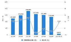 2021年1月中国<em>烟草</em><em>制品</em>行业出口现状分析 1月烤烟出口同比增长均超10%