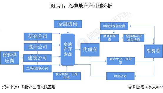 图表1:旅游地产产业链分析