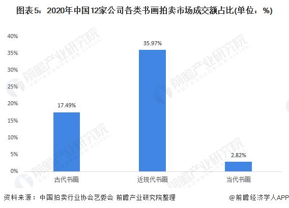 图表5:2020年中国12家公司各类书画拍卖市场成交额占比(单位:%)