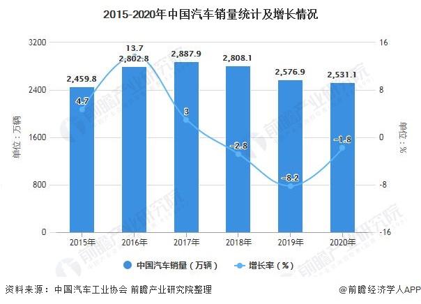 2015-2020年中国汽车销量统计及增长情况