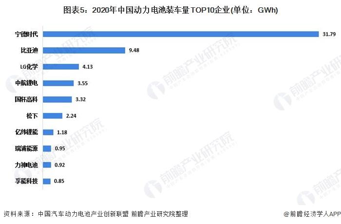 图表5:2020年中国动力电池装车量TOP10企业(单位:GWh)