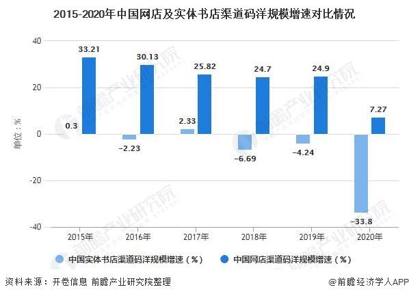2015-2020年中国网店及实体书店渠道码洋规模增速对比情况