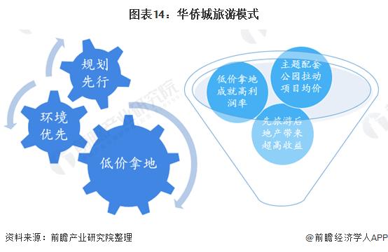 图表14:华侨城旅游模式
