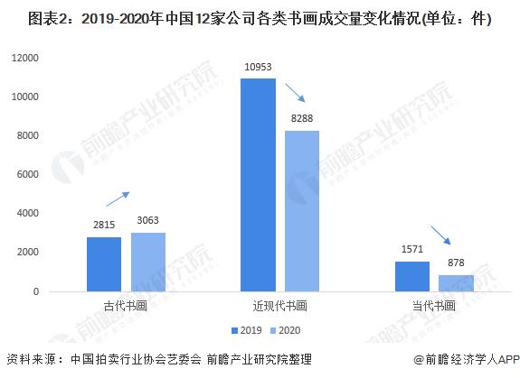 图表2:2019-2020年中国12家公司各类书画成交量变化情况(单位:件)
