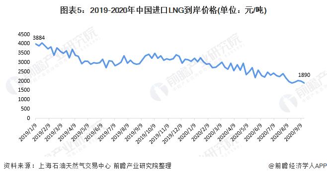 图表5:2019-2020年中国进口LNG到岸价格(单位:元/吨)