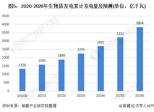 图5:2020-2026年生物质发电累计发电量及预测(单位:亿千瓦)