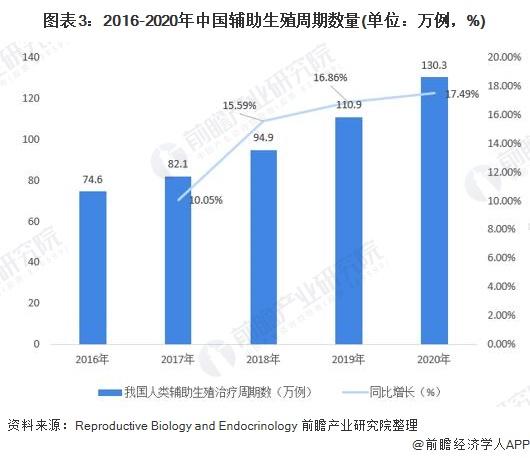 图表3:2016-2020年中国辅助生殖周期数量(单位:万例,%)