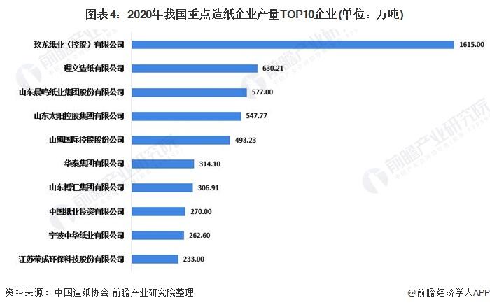 图表4:2020年我国重点造纸企业产量TOP10企业(单位:万吨)