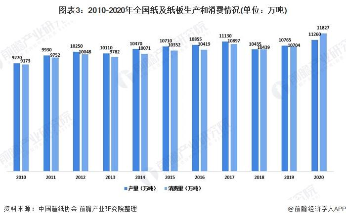 图表3:2010-2020年全国纸及纸板生产和消费情况(单位:万吨)