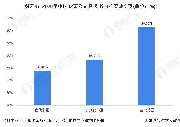 图表4:2020年中国12家公司各类书画拍卖成交率(单位:%)