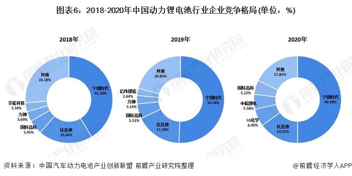 图表6:2018-2020年中国动力锂电池行业企业竞争格局(单位:%)