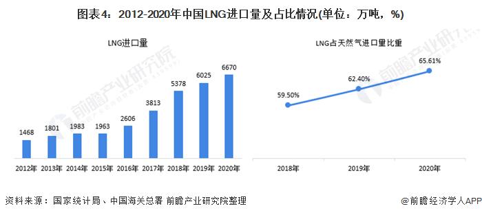 图表4:2012-2020年中国LNG进口量及占比情况(单位:万吨,%)