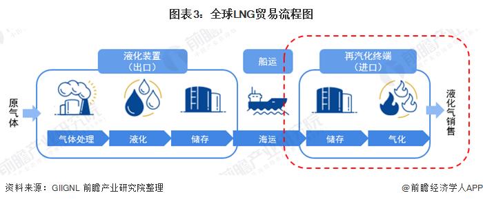 图表3:全球LNG贸易流程图