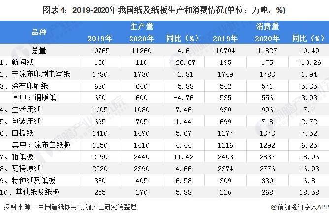 图表4:2019-2020年我国纸及纸板生产和消费情况(单位:万吨,%)