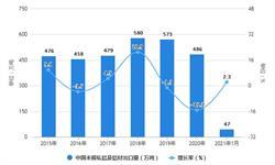 2021年1月中国铝材行业<em>进出口</em><em>现状</em>分析 1月未锻轧铝及铝材进口量同比增长262%