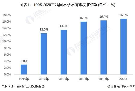 图表1:1995-2020年我国不孕不育率变化情况(单位:%)