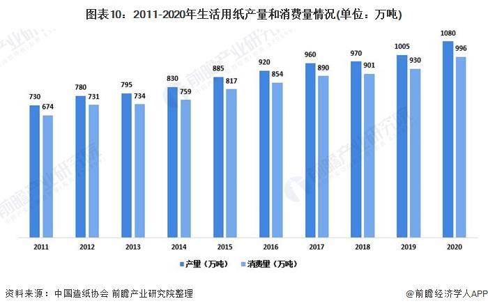 图表10:2011-2020年生活用纸产量和消费量情况(单位:万吨)