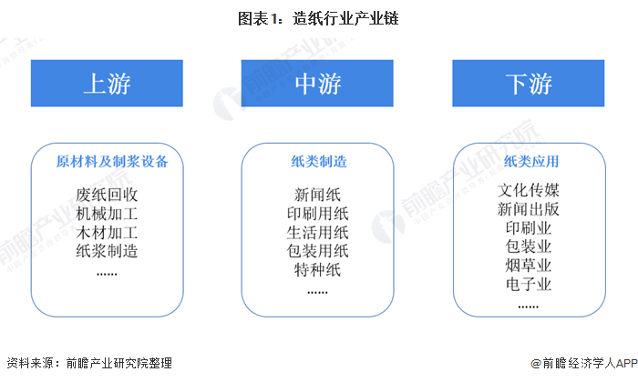 图表1:造纸行业产业链