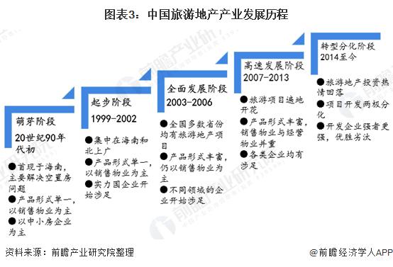 图表3:中国旅游地产产业发展历程