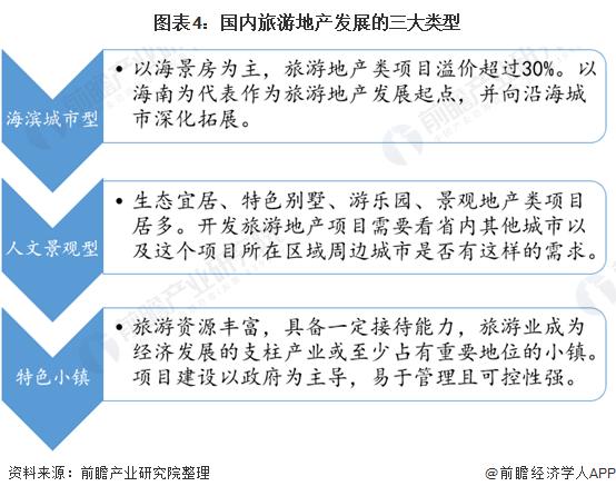 图表4:国内旅游地产发展的三大类型