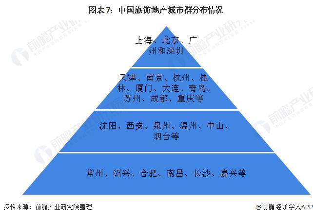 图表7:中国旅游地产城市群分布情况