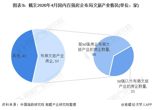 图表9:截至2020年4月国内百强房企布局文旅产业情况(单位:家)