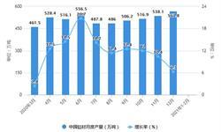 2021年1-2月中国<em>铝</em><em>材</em>行业产量规模及进出口情况分析 <em>铝</em><em>材</em>累计产量突破千万吨