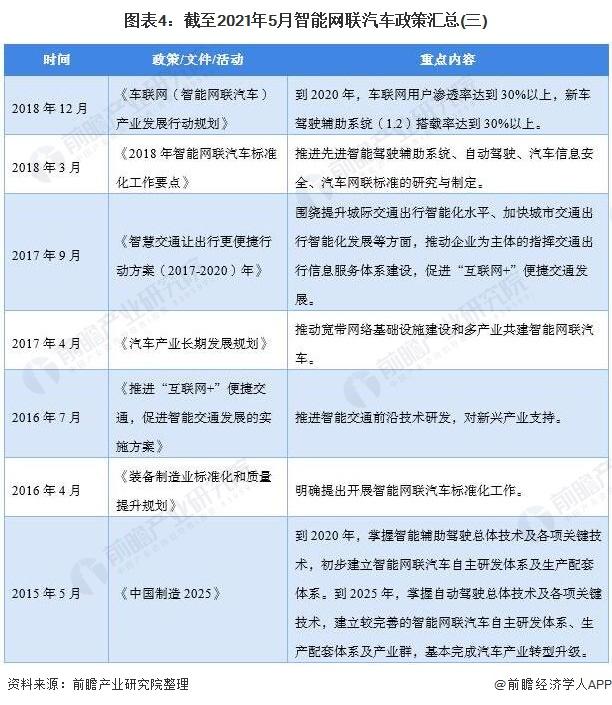 图表4:截至2021年5月智能网联汽车政策汇总(三)