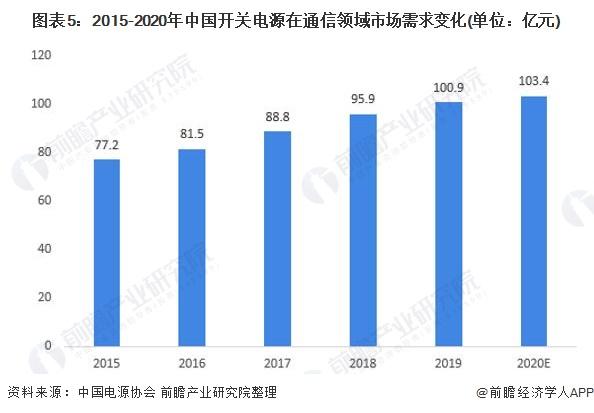 图表5:2015-2020年中国开关电源在通信领域市场需求变化(单位:亿元)