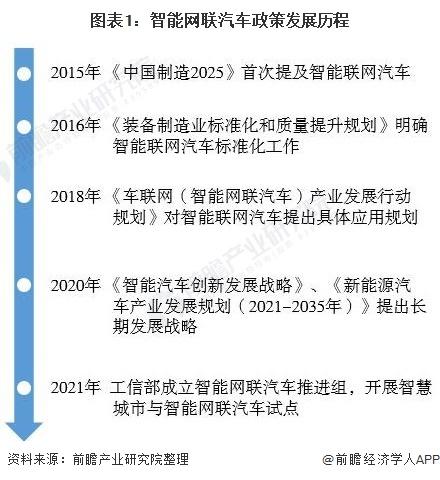 图表1:智能网联汽车政策发展历程