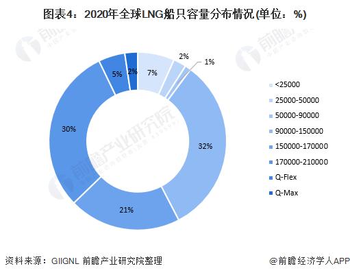 图表4:2020年全球LNG船只容量分布情况(单位:%)