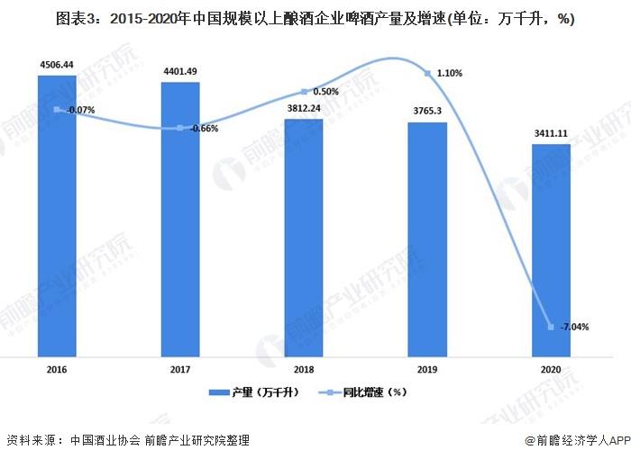图表3:2015-2020年中国规模以上酿酒企业啤酒产量及增速(单位:万千升,%)
