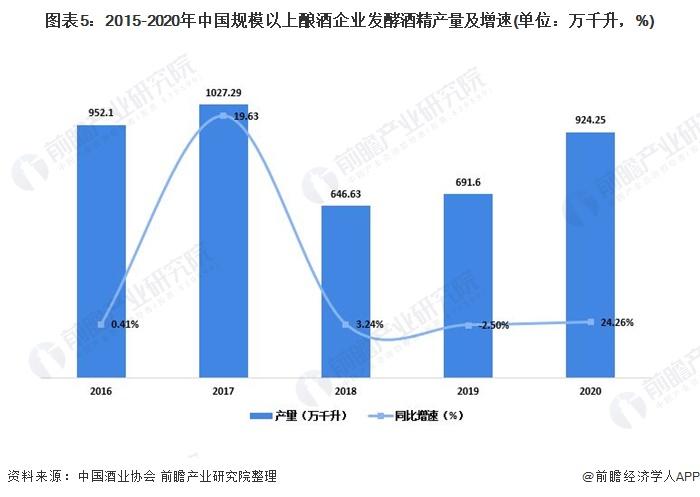 图表5:2015-2020年中国规模以上酿酒企业发酵酒精产量及增速(单位:万千升,%)