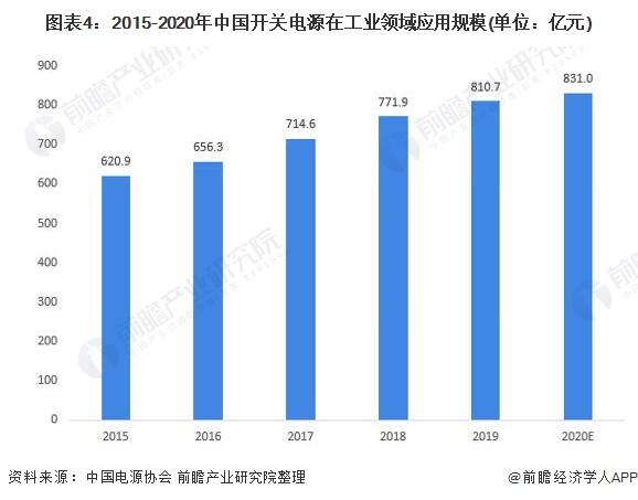 图表4:2015-2020年中国开关电源在工业领域应用规模(单位:亿元)