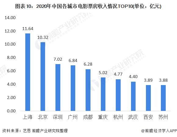 图表10:2020年中国各城市电影票房收入情况TOP10(单位:亿元)