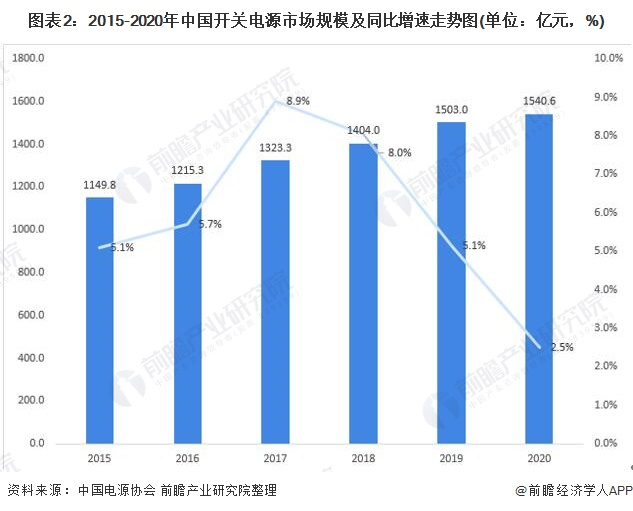 图表2:2015-2020年中国开关电源市场规模及同比增速走势图(单位:亿元,%)