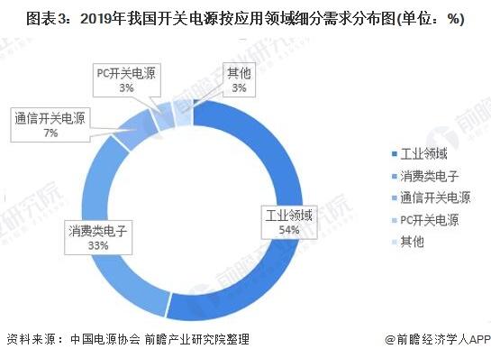图表3:2019年我国开关电源按应用领域细分需求分布图(单位:%)