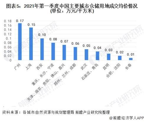 图表5:2021年第一季度中国主要城市仓储用地成交均价情况(单位:万元/平方米)