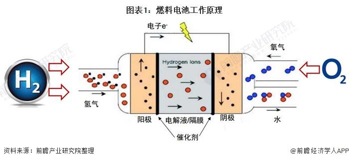 图表1:燃料电池工作原理