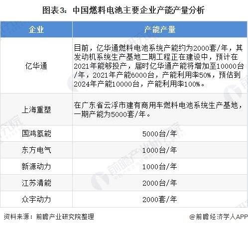图表3:中国燃料电池主要企业产能产量分析