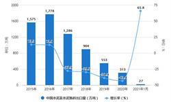 2021年1月中国水泥行业出口现状分析 1月水泥及水泥熟料<em>出口量</em>同比增长将近66%