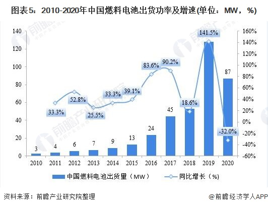 图表5:2010-2020年中国燃料电池出货功率及增速(单位:MW,%)